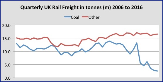 Rail freight graphic