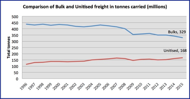 UK port traffic split bulk and units in tonnes